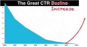 Увеличение ctr