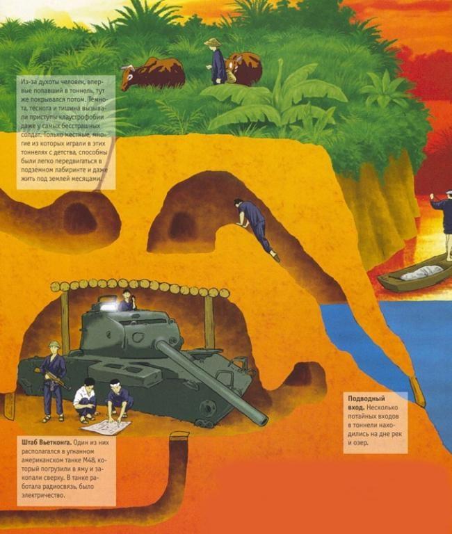 Партизанская землянка с туннелями.